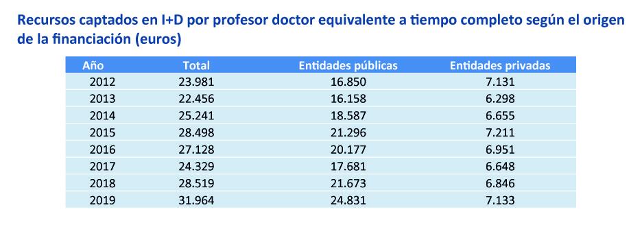 Recursos captados en I+D por profesor doctor equivalente a tiempo completo según el origen de la financiación (euros). Universidades públicas valencianas